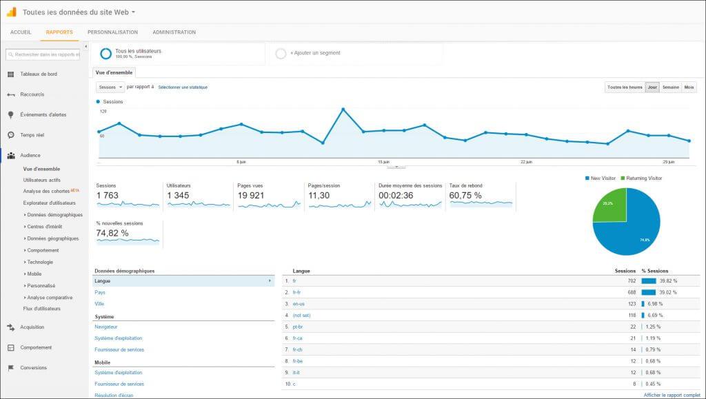Statistique Google Analytics avec Némésis studio