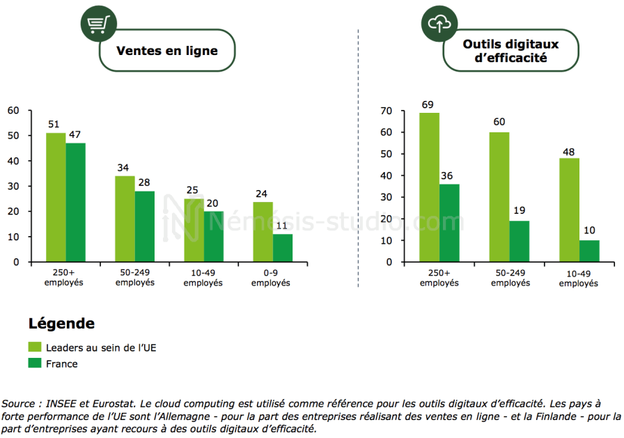digital entreprise rapport Deloitte